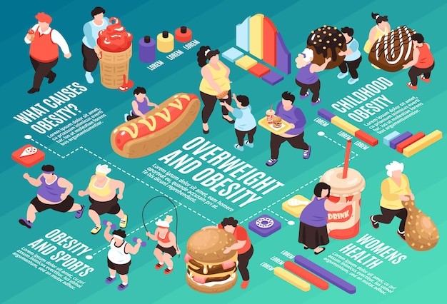 Isometric overeating gluttony flowchart composition with images of fat people food icons and graphs with text  illustration Free Vector
