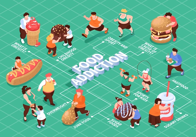 Isometric overeating gluttony obesity flowchart composition with editable text captions characters of fat people and food  illustration Free Vector