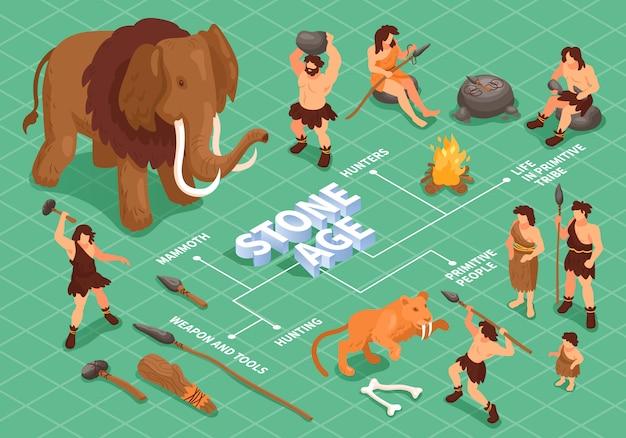 石器時代の動物のアーティファクトと古代の人々の図の文字と等尺性原始人穴居人フローチャート構成 無料ベクター