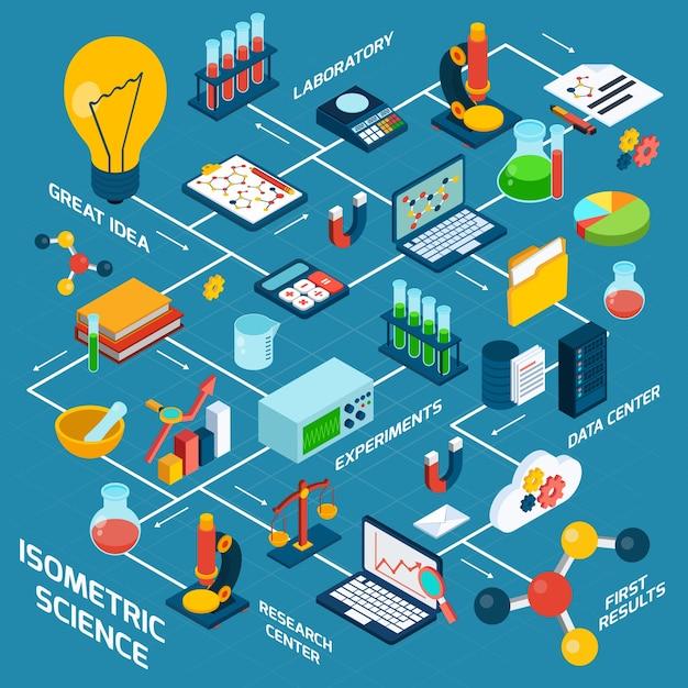 Isometric Science Set