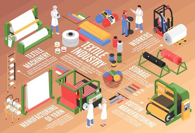 Композиция горизонтальной блок-схемы изометрической текстильной фабрики с хранилищами хлопкового комбината и персонажами рабочих Бесплатные векторы