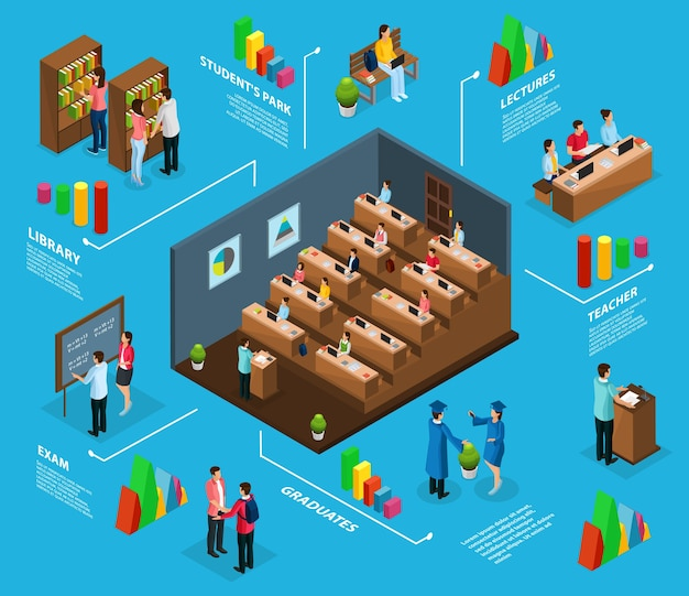 Isometric university infographic concept with graduates professors students visiting lecture library exam and park isolated Free Vector