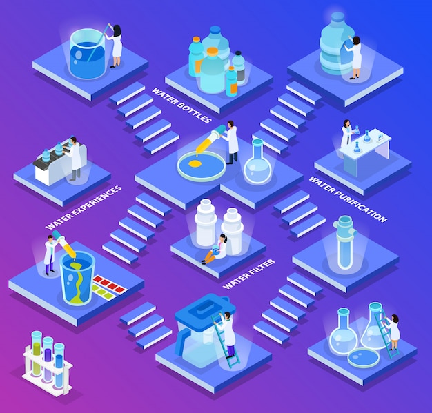 Isometric water purification composition little abstract plates with stairs and water bottles purifications filter experiences descriptions illustration Free Vector