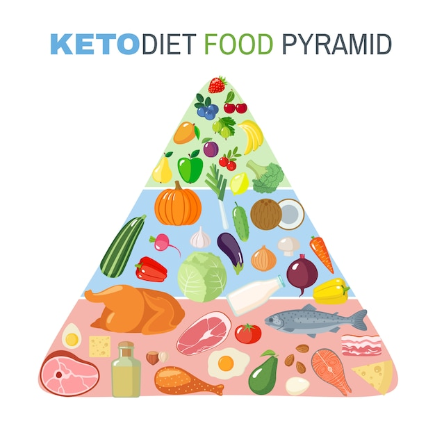 Ketogenic diet food pyramid in flat style isolated on white background. Premium Vector