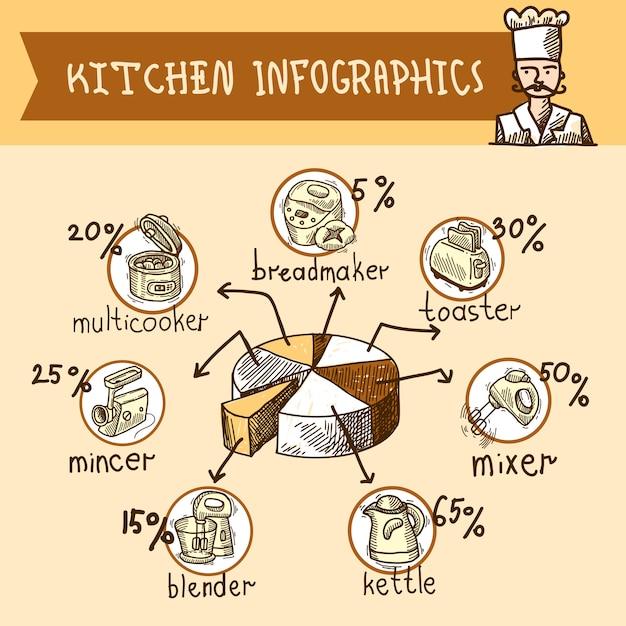 Schizzo di cucina infografica Vettore gratuito