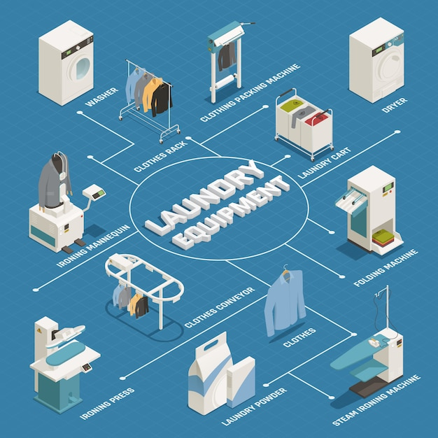 Laundry isometric flowchart Free Vector
