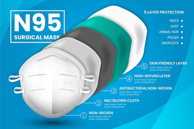 Layered n95 surgical mask Premium Vector