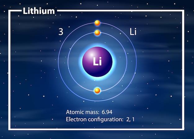 A lithium atom diagram Premium Vector
