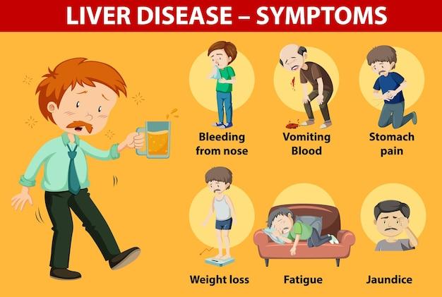Sintomi di malattia del fegato in stile cartone animato stile fumetto infografica Vettore gratuito