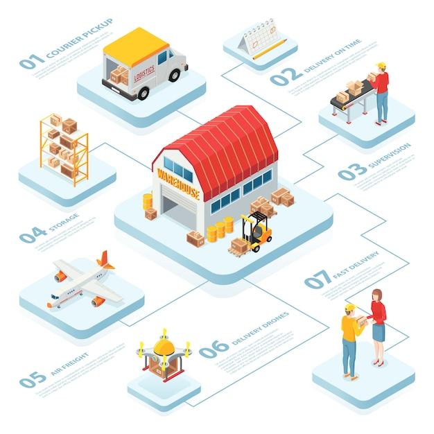時間等尺性要素の倉庫ピックアップ航空貨物監督配信と物流インフォグラフィックレイアウト 無料ベクター