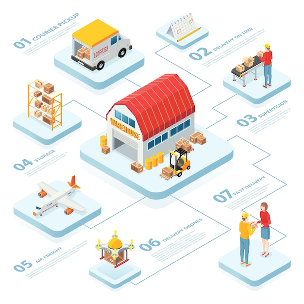 Logistics infographics layout with warehouse pickup air freight supervision delivery on time isometric elements Free Vector