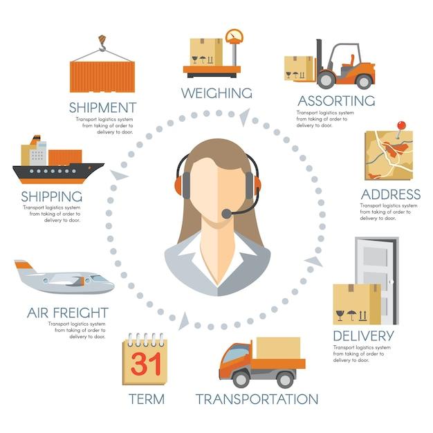 Informazioni logistiche. magazzino di consegna a catena, servizio di trasporto merci Vettore gratuito