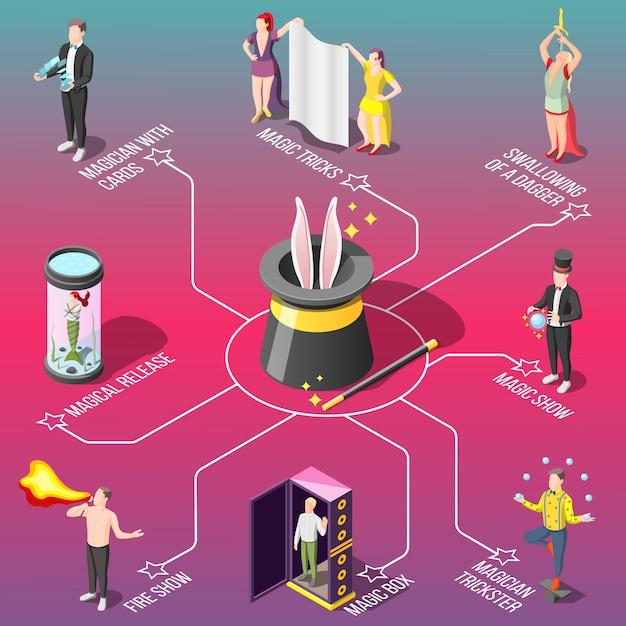 Волшебное шоу, изометрическая блок-схема, трюки с огнем и картами, глотание кинжала, жонглер Бесплатные векторы
