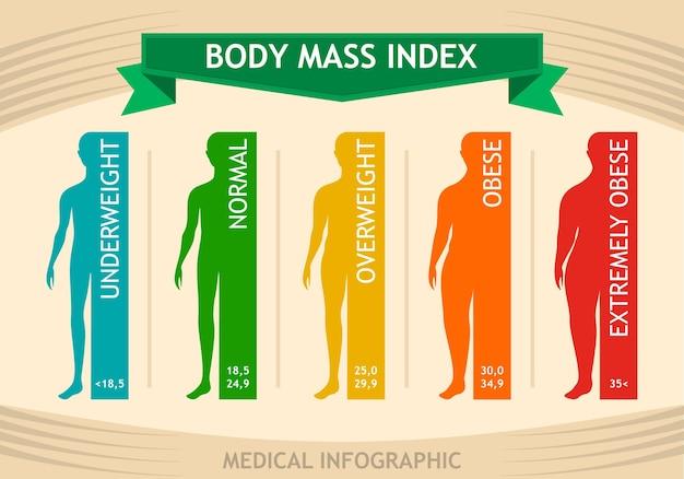 Man body mass index info chart Free Vector