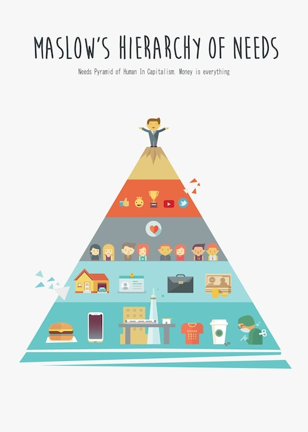 Maslow S Hierarchy Of Human Needs In Present Poster Concept