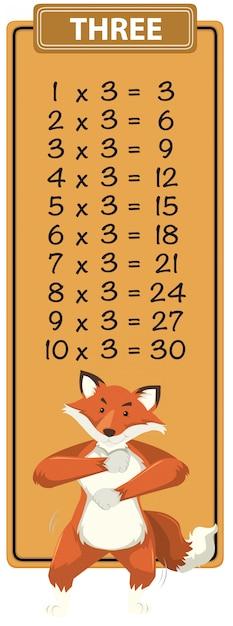 Math three times table Premium Vector