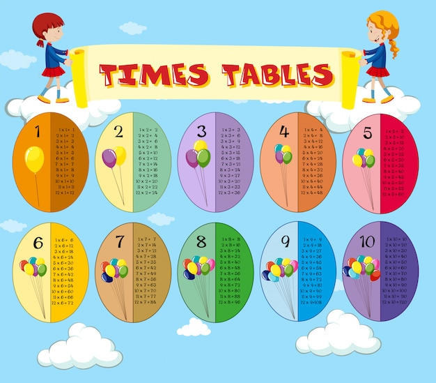 Math times tables sky theme Free Vector