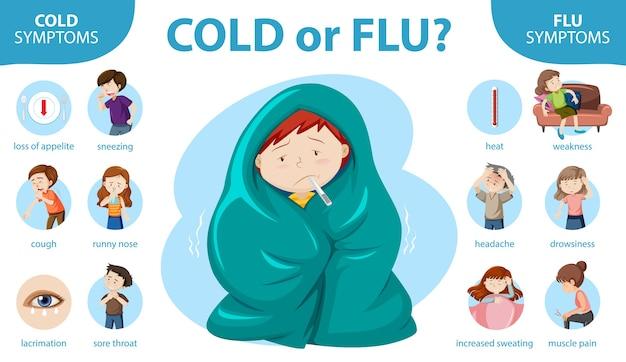 Infografica medica dei sintomi del raffreddore e dell'influenza Vettore gratuito