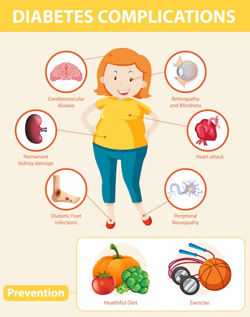Medical infographic of diabetes complications and preventions Free Vector
