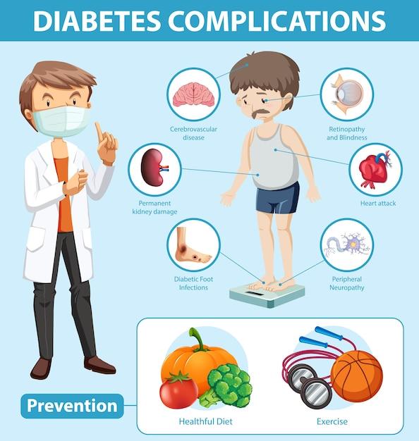 Infografica medica di complicazioni e prevenzione del diabete Vettore gratuito