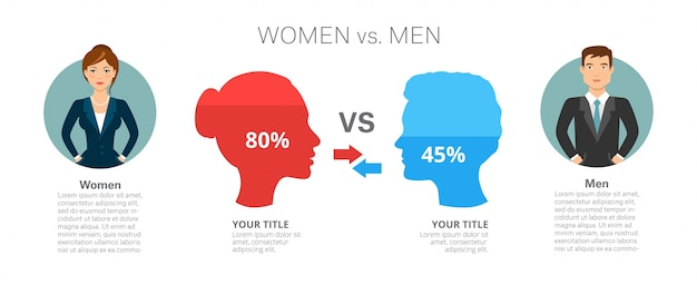 Men versus women infographic template Free Vector