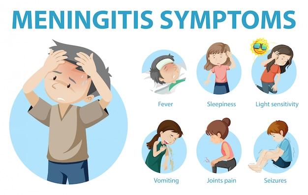 Симптомы менингита мультяшном стиле инфографики Бесплатные векторы