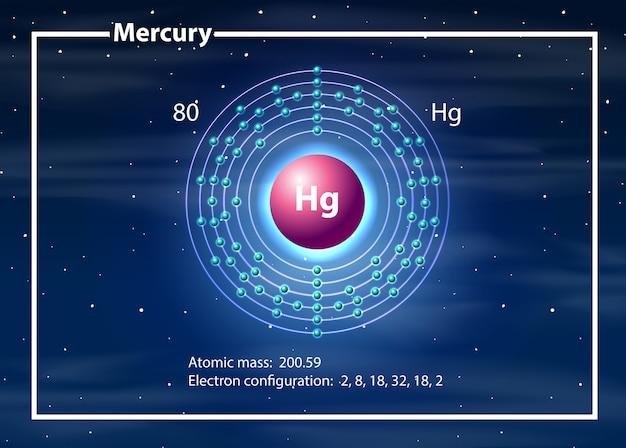 Mercury atom diagram concept Free Vector