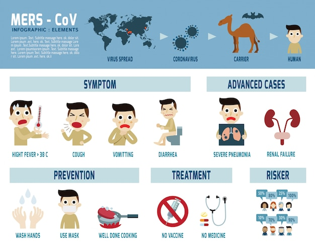 Mers-cov инфографика ближневосточный респираторный синдром коронавирус Premium векторы