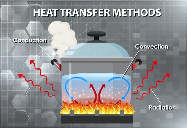 Methods of heat transfer Free Vector