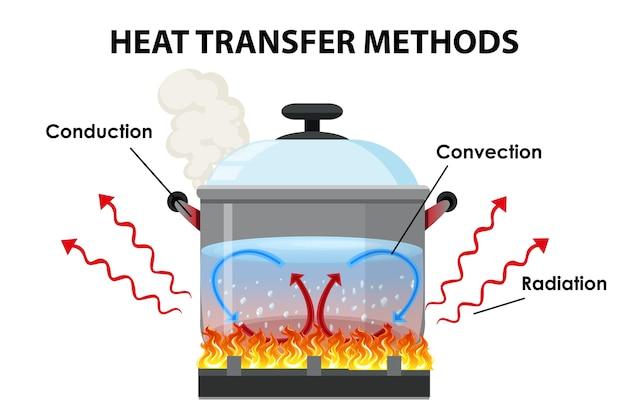 Способы передачи тепла Бесплатные векторы