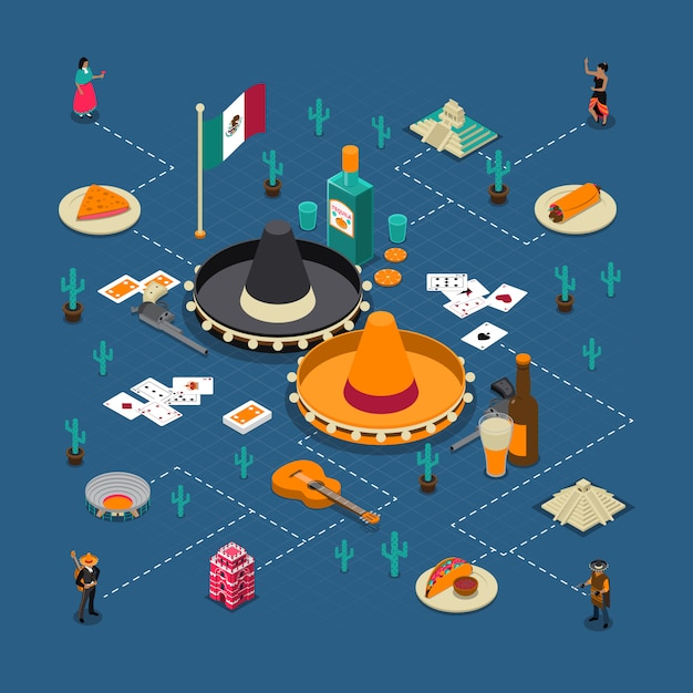 Mexican touristic attractions isometric flowchart poster Free Vector