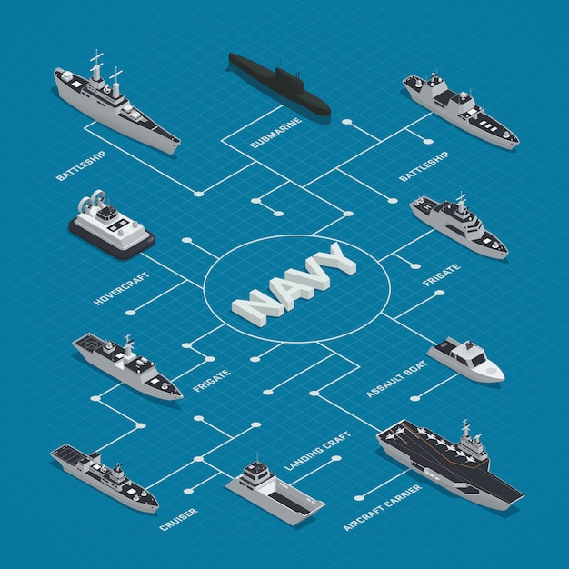 Military boats isometric flowchart composition with different types of boats frigates cruisers battleships hovercrafts vector illustration Free Vector
