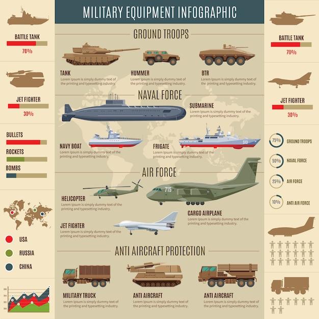 軍事輸送のインフォグラフィックコンセプト 無料ベクター