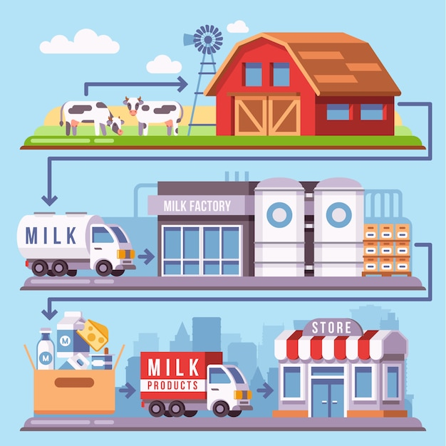 Milk production processing from a dairy farm through factory to consumer Premium Vector