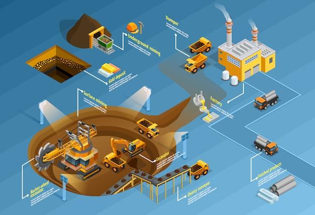 Mining infographic set Free Vector