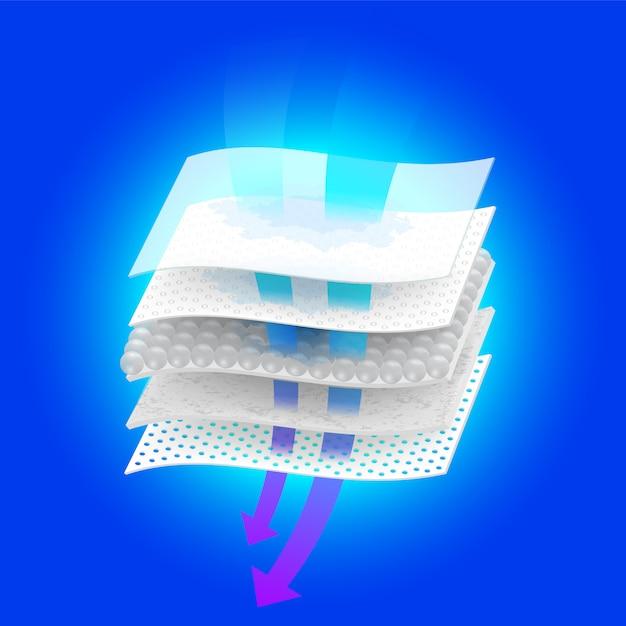 Контроль влажности и вентиляция через многослойные материалы. Premium векторы