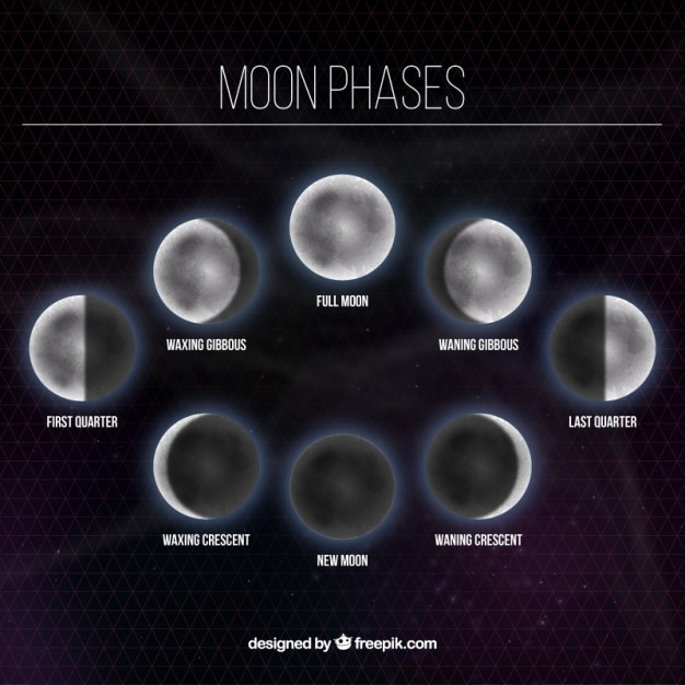 Moon Phases In Zodiac Signs 2015 Autos Post