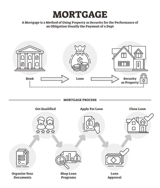 Mortgage vector illustration Premium Vector