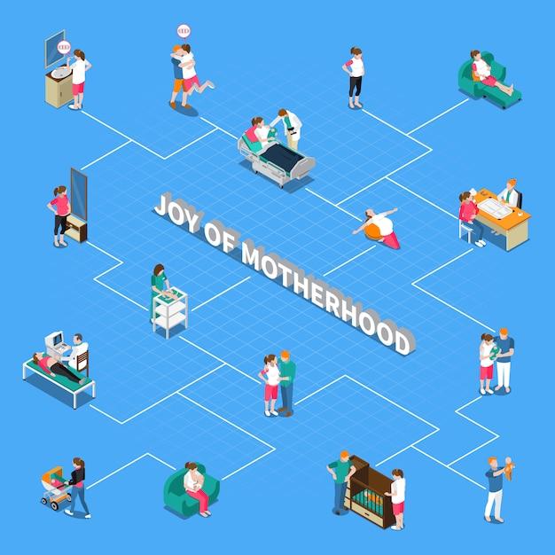 Motherhood isometric flowchart Free Vector