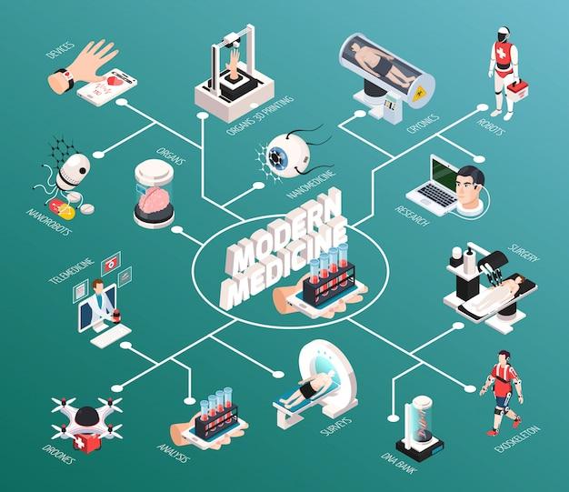 ロボットmriスキャナー診断と高度な医療技術等尺性フローチャート3 d臓器遠隔医療デバイスの図を印刷 無料ベクター