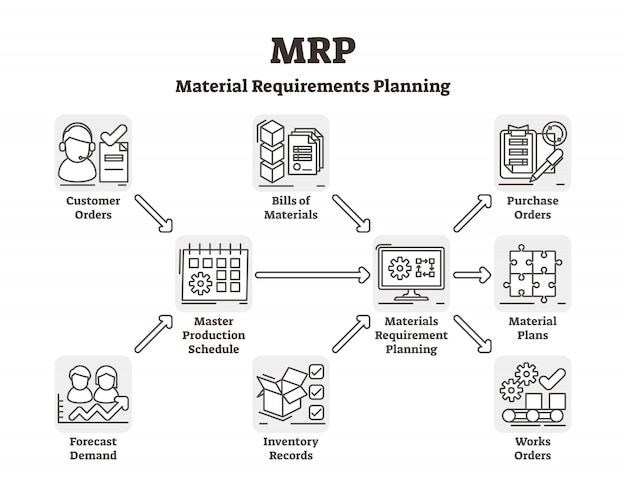 Mrp Outline Scheme Vector
