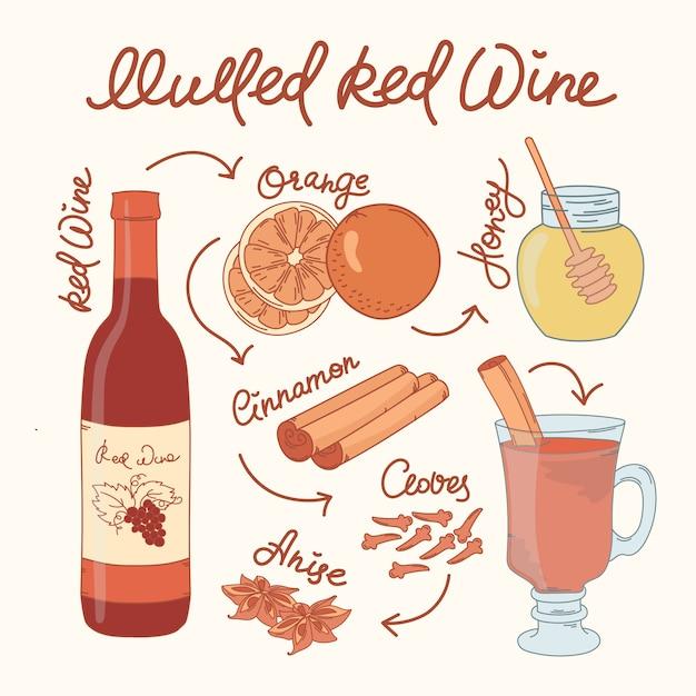 Рекомендация по мультированным винам Premium векторы