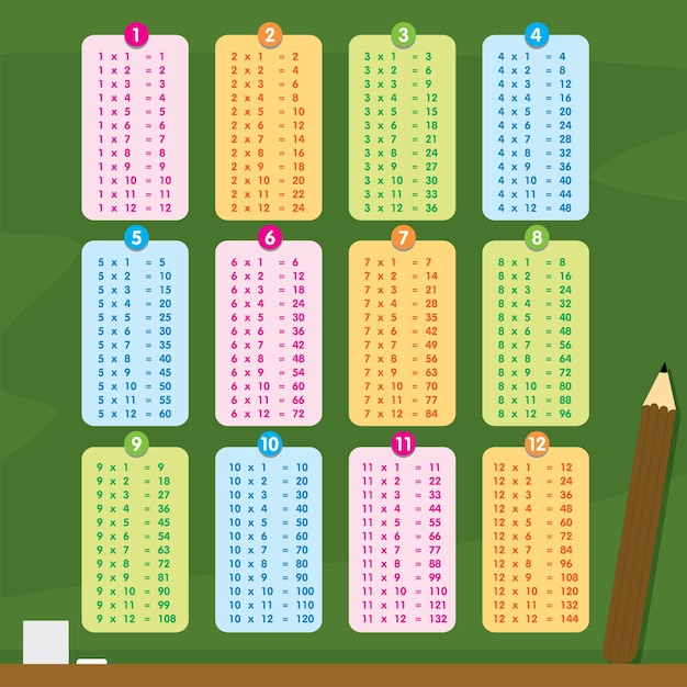 Multiplication Table Number Cartoon Premium Vector