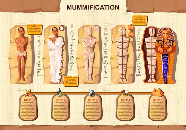 Mummy creation cartoon vector infographic illustration. Free Vector