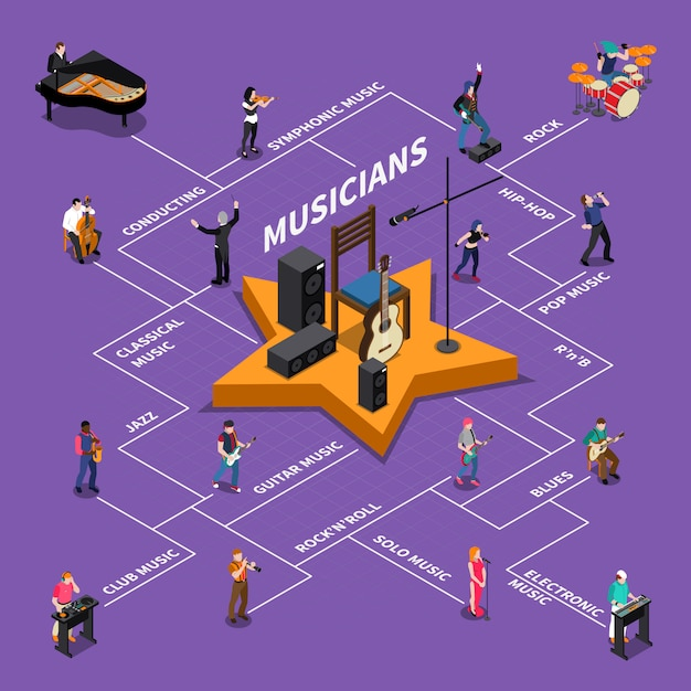 Musicians isomeric flowchart Free Vector