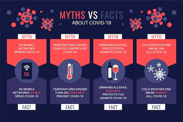 Myths versus facts about the pandemic virus Premium Vector