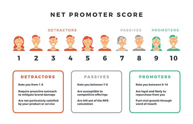 Net promoter score formula for network marketing. Premium Vector