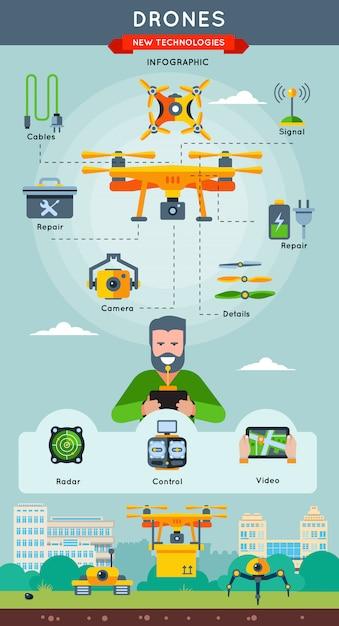 新しいテクノロジーインフォグラフィックと情報、およびドローンがレーダー制御とビデオの説明でどのように機能するか 無料ベクター