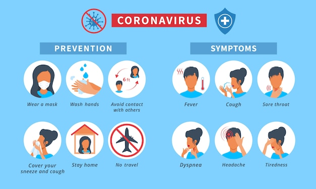 Novel coronavirus 2019-ncov infographic with symptoms and disease prevention tips. icons of coronavirus illness signs like: fever, cough, sore throat, stay at home, wash your hands Premium Vector