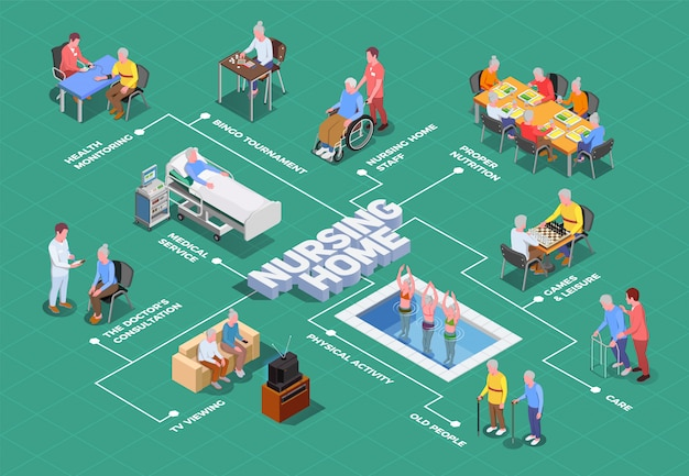Nursing home isometric flowchart with caregivers and doctors providing qualified assistance to elderly Free Vector